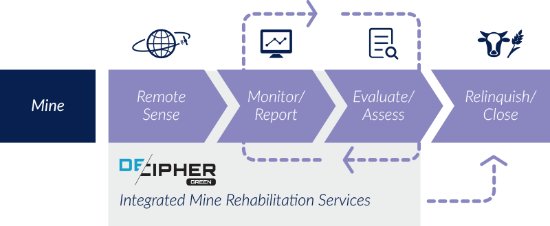 DecipherGreen Greencap Mine Rehabilitation Process Digital Platform